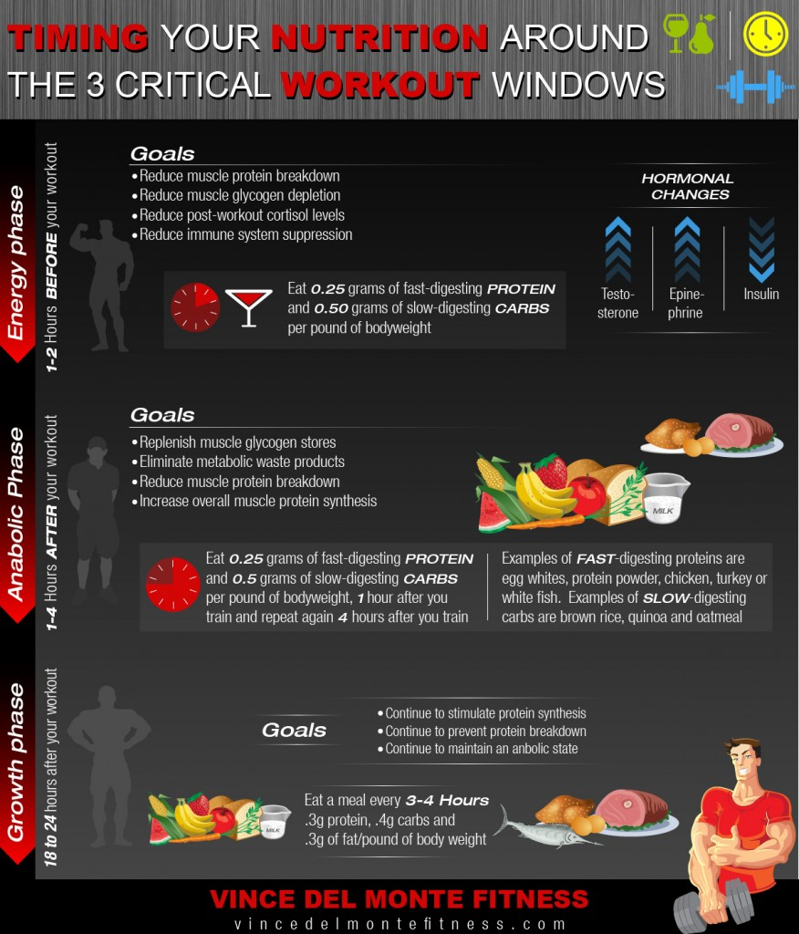 Timing Your Nutrition Around The 3 Critical Workout Windows